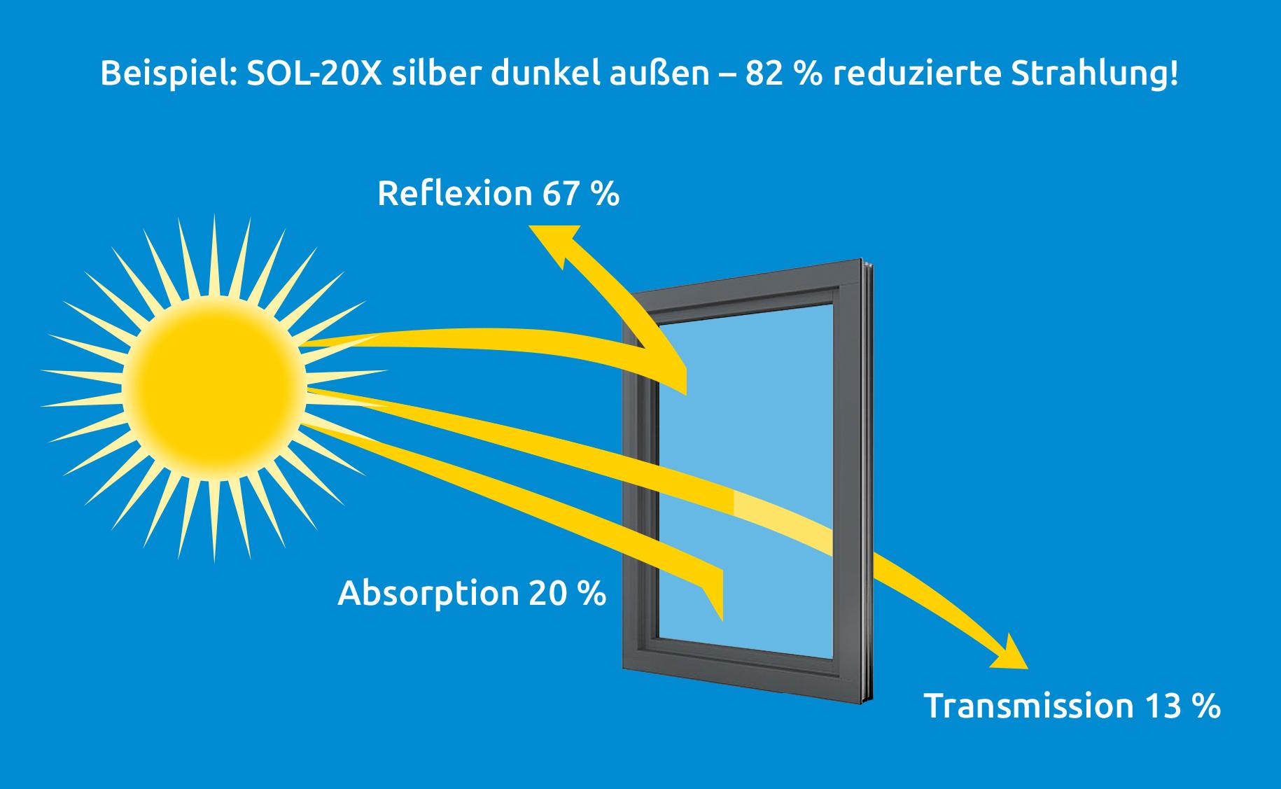 Wie funktionieren Sonnenschutzfolien ?